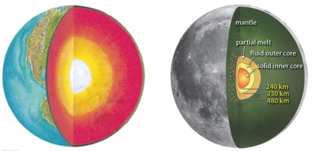 Earth, left, Moon, right: their cores are showing.