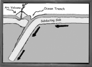 """Oliver's """"well-known sketch of a subduction plate."""""""