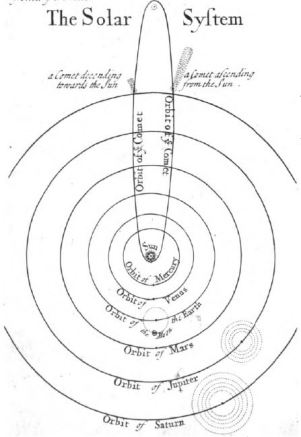 Whiston's 1696 drawing of the solar system - almost good enough to use today.