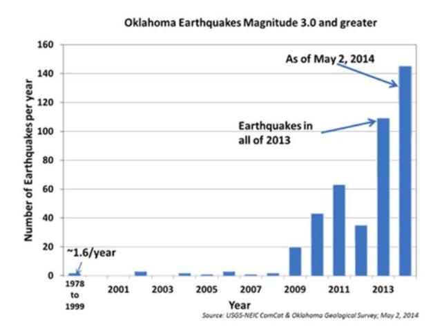 Oklahoma quake graph