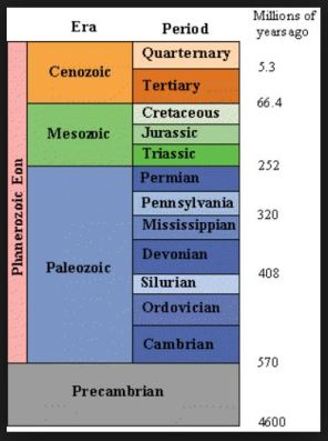geological time scale 2