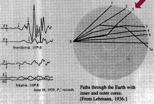 Ray paths of seismic energy, from Lehmann's 1936 paper, P'
