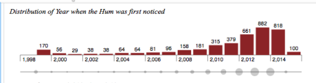 graph of the year when people first heard the Hum